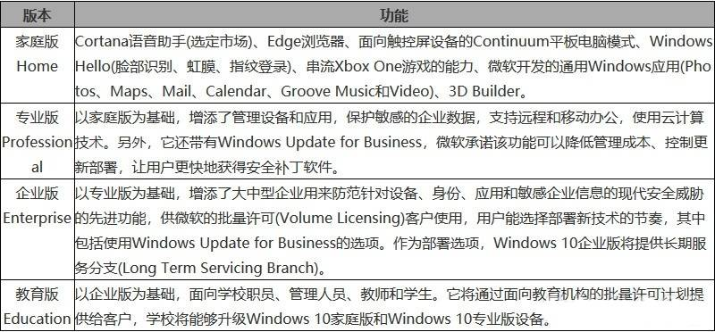 Windows操作系統微軟官方鏡像及激活工具下載